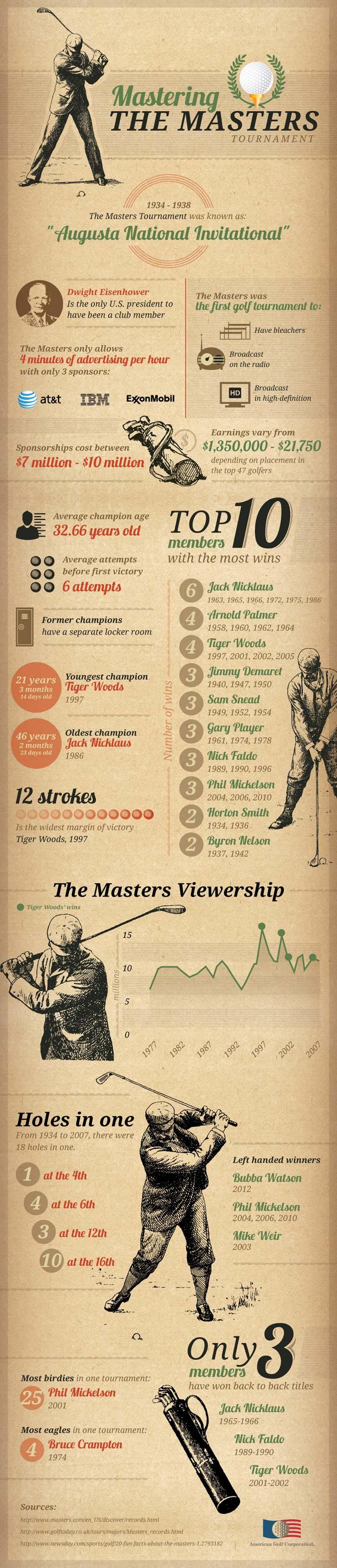 Masterin-The-Masters-Tourna
