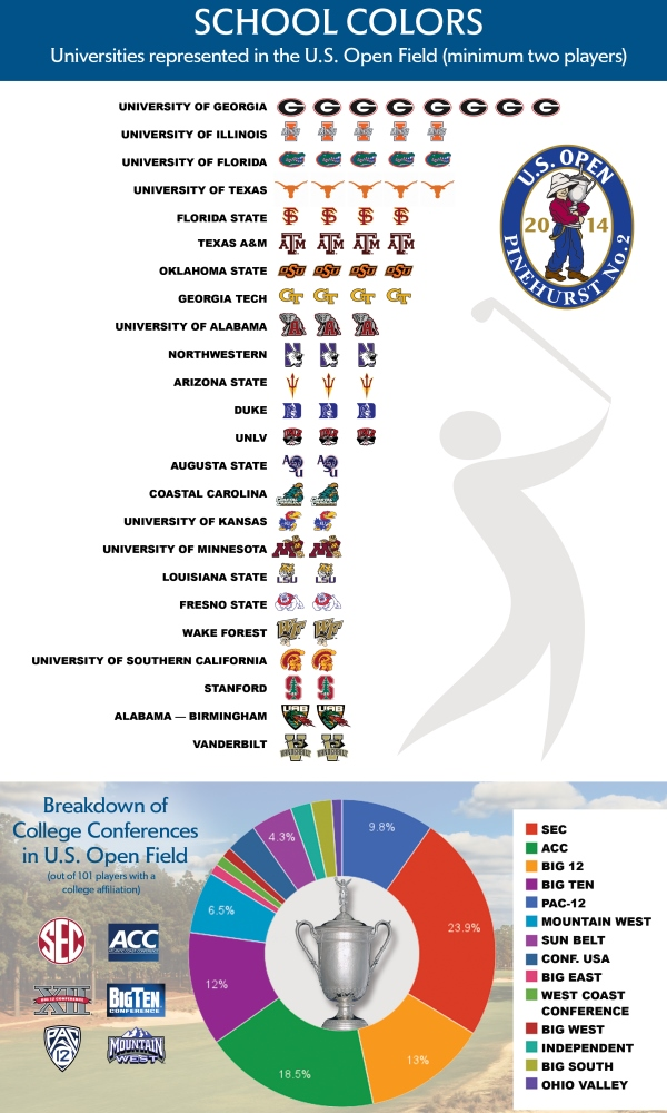USGA School Colors breakdown graphic 600