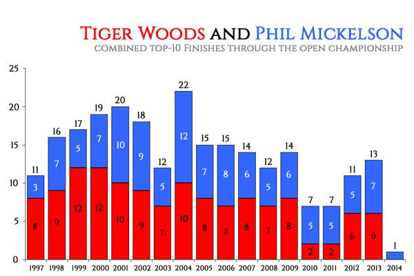 TigerPhilEraGraph2