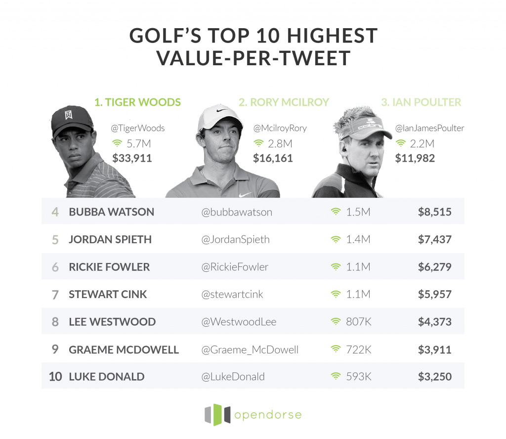 Golf-Tweet-Graphic-min