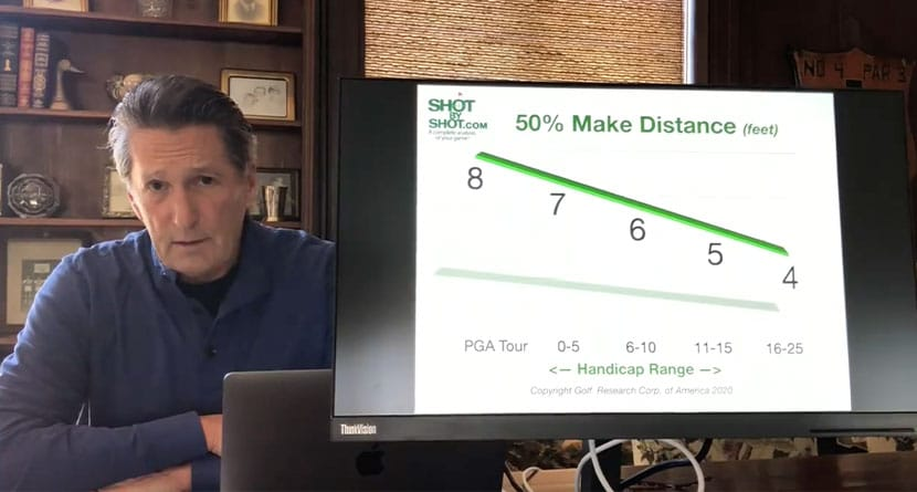 The Quickest Way To Improve Your Putting Stats